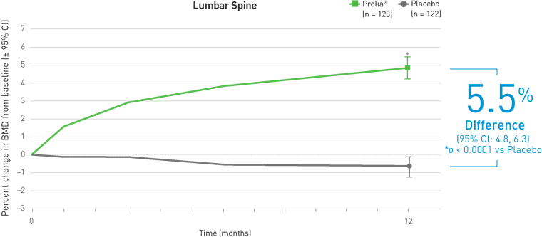 Mean Percent Change in Lumbar Spine BMD at 12 Months. See references below.