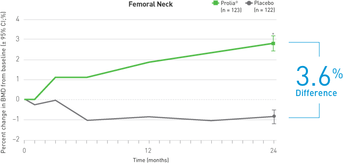 Mean Percent Change in Femoral Neck BMD at 24 Months. See references below